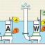 Phao tự động, cách thức hoạt động của phao tự động đối với bơm chìm