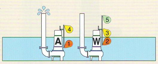 mực nước hoạt động ở giai đoạn 2 bơm A