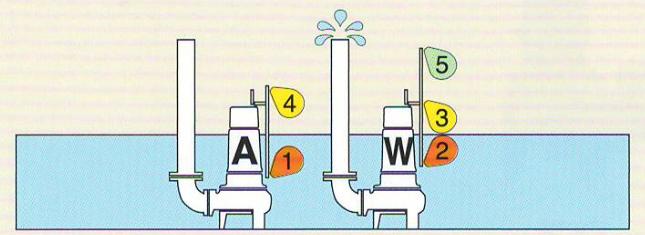 mực nước hoạt động ở giai đoạn 2