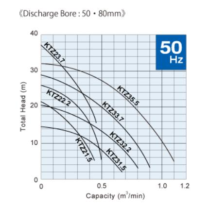 duong-dac-tinh-may-bom-tsurumi-ktz-1.5-5.5kW