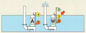 Máy bơm hoạt động cùng phao giai đoạn 1