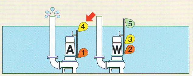 mực nước hoạt động ở giai đoạn 1 bơm A