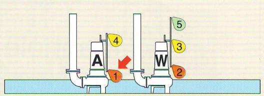 mực nước hoạt động ở giai đoạn 3 bơm A